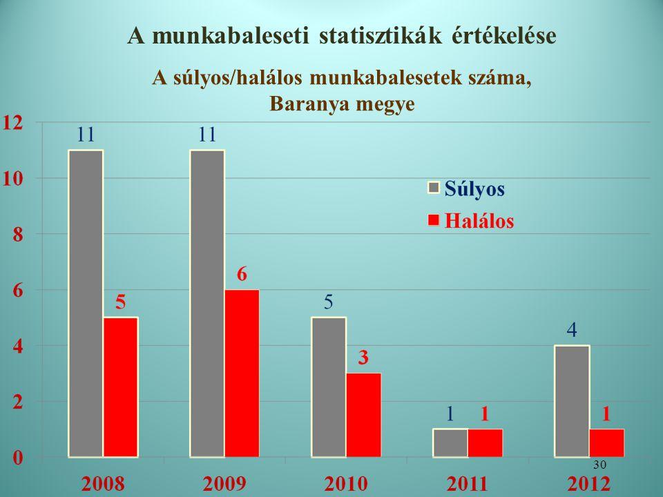 A csonkolásos/súlyos csonkolásos munkabalesetek megoszlása, Baranya megye A munkabaleseti statisztikák értékelése 31
