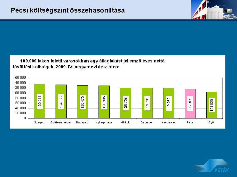 Pécsi költségszint összehasonlítása