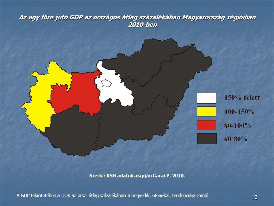 1010 Az egy főre jutó GDP az országos átlag százalékában Magyarország régióiban 2010-ben Szerk.: KSH adatok alapján Garai P. 2010. A GDP tekintetében