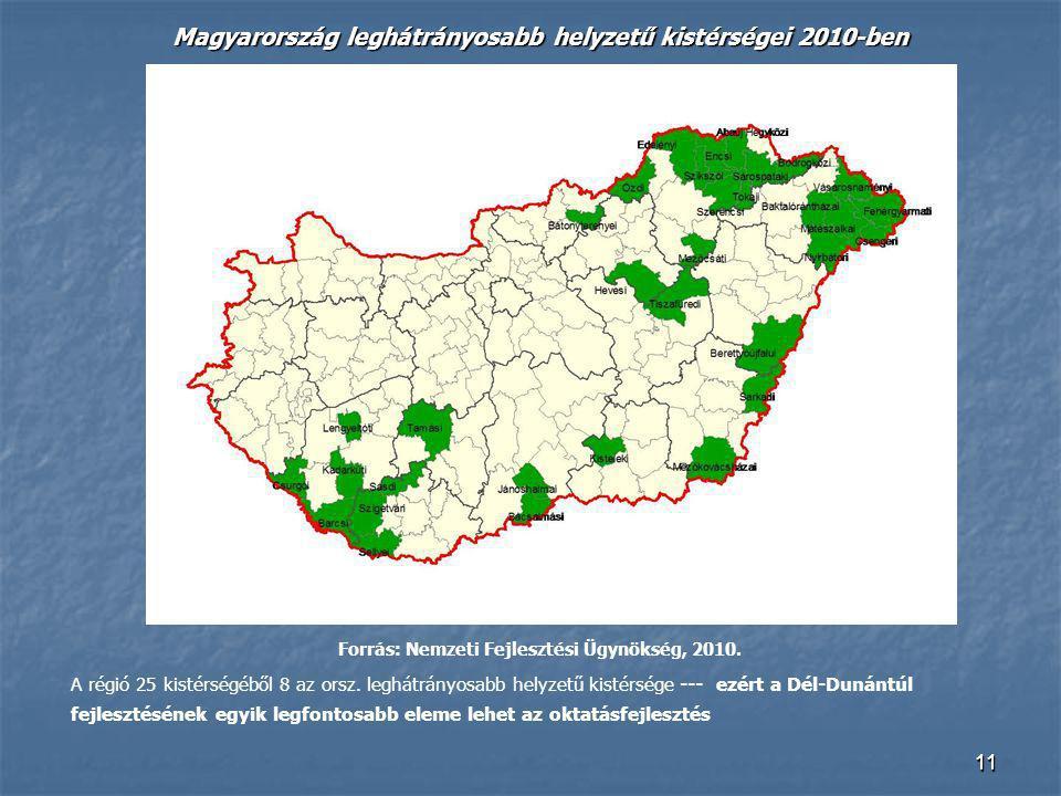 1111 Magyarország leghátrányosabb helyzetű kistérségei 2010-ben Forrás: Nemzeti Fejlesztési Ügynökség, 2010. A régió 25 kistérségéből 8 az orsz. leghá
