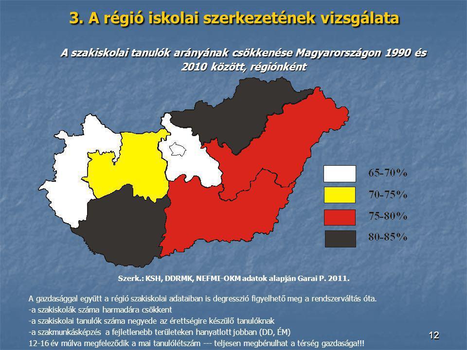1212 3. A régió iskolai szerkezetének vizsgálata A szakiskolai tanulók arányának csökkenése Magyarországon 1990 és 2010 között, régiónként Szerk.: KSH