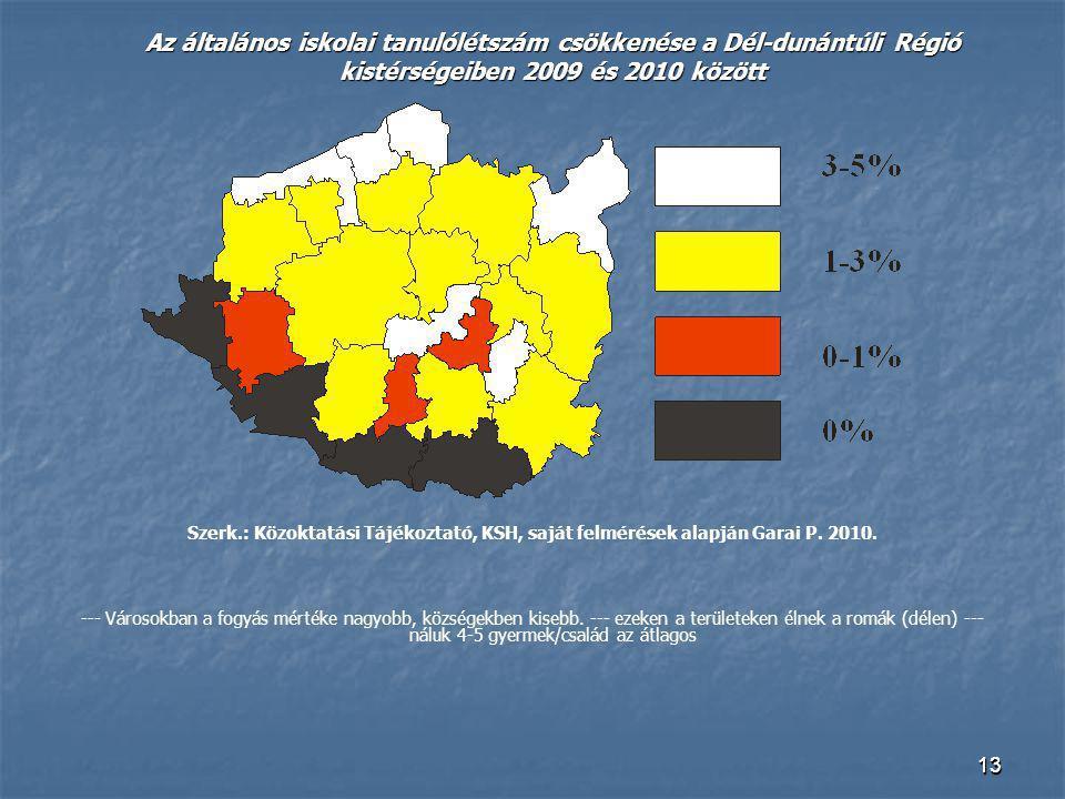 1313 Az általános iskolai tanulólétszám csökkenése a Dél-dunántúli Régió kistérségeiben 2009 és 2010 között Szerk.: Közoktatási Tájékoztató, KSH, sajá
