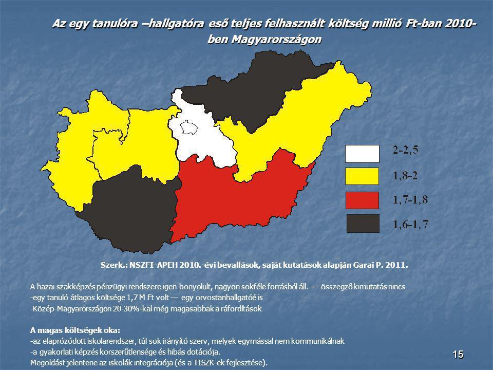 1515 Az egy tanulóra –hallgatóra eső teljes felhasznált költség millió Ft-ban 2010- ben Magyarországon Szerk.: NSZFI-APEH 2010.-évi bevallások, saját