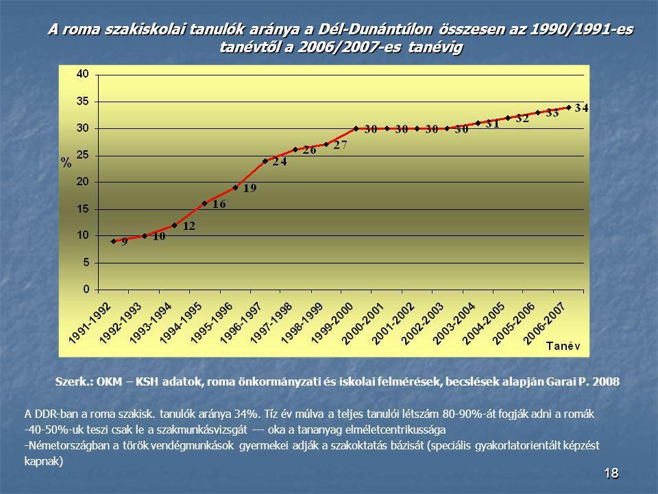 1818 A DDR-ban a roma szakisk. tanulók aránya 34%. Tíz év múlva a teljes tanulói létszám 80-90%-át fogják adni a romák -40-50%-uk teszi csak le a szak