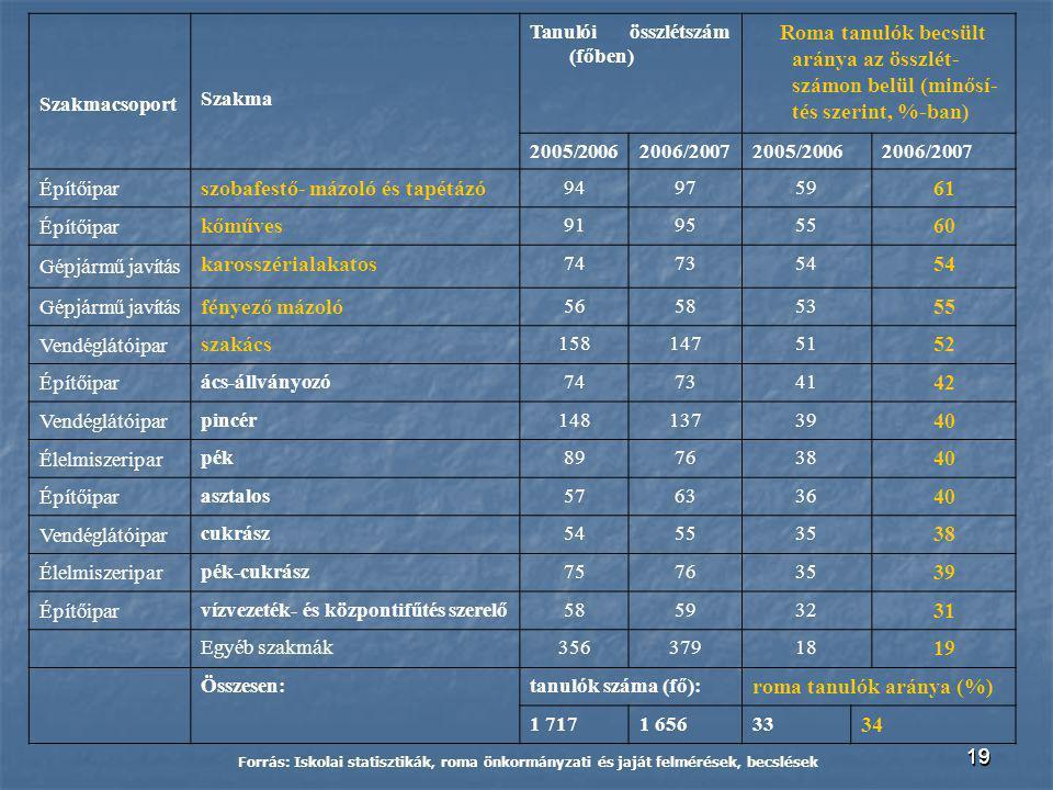 1919 Szakmacsoport Szakma Tanulói összlétszám (főben) Roma tanulók becsült aránya az összlét- számon belül (minősí- tés szerint, %-ban) 2005/20062006/