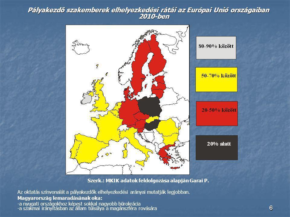 66 Pályakezdő szakemberek elhelyezkedési rátái az Európai Unió országaiban 2010-ben Szerk.: MKIK adatok feldolgozása alapján Garai P. Az oktatás színv