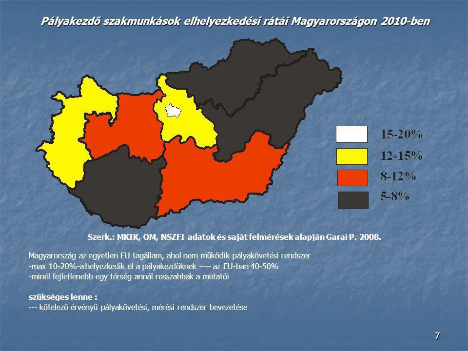77 Pályakezdő szakmunkások elhelyezkedési rátái Magyarországon 2010-ben Szerk.: MKIK, OM, NSZFI adatok és saját felmérések alapján Garai P. 2008. Magy