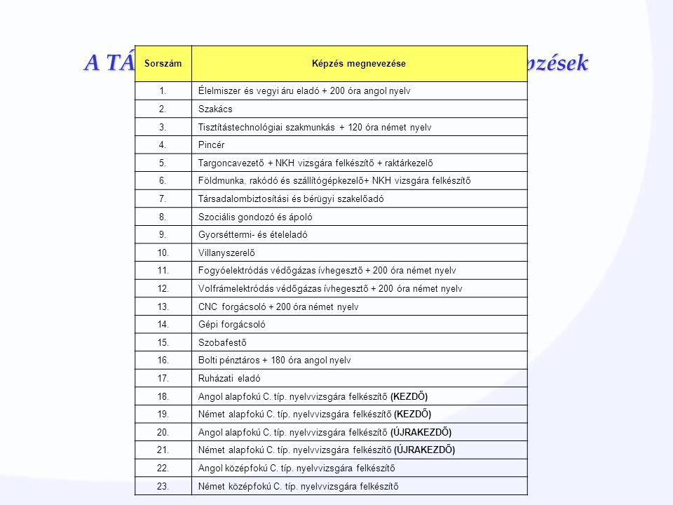A TÁMOP 1.1.2 programban most induló képzések SorszámKépzés megnevezése 1.Élelmiszer és vegyi áru eladó + 200 óra angol nyelv 2.Szakács 3.Tisztítástechnológiai szakmunkás + 120 óra német nyelv 4.Pincér 5.Targoncavezető + NKH vizsgára felkészítő + raktárkezelő 6.Földmunka, rakódó és szállítógépkezelő+ NKH vizsgára felkészítő 7.Társadalombiztosítási és bérügyi szakelőadó 8.Szociális gondozó és ápoló 9.Gyorséttermi- és ételeladó 10.Villanyszerelő 11.Fogyóelektródás védőgázas ívhegesztő + 200 óra német nyelv 12.Volfrámelektródás védőgázas ívhegesztő + 200 óra német nyelv 13.CNC forgácsoló + 200 óra német nyelv 14.Gépi forgácsoló 15.Szobafestő 16.Bolti pénztáros + 180 óra angol nyelv 17.Ruházati eladó 18.Angol alapfokú C.