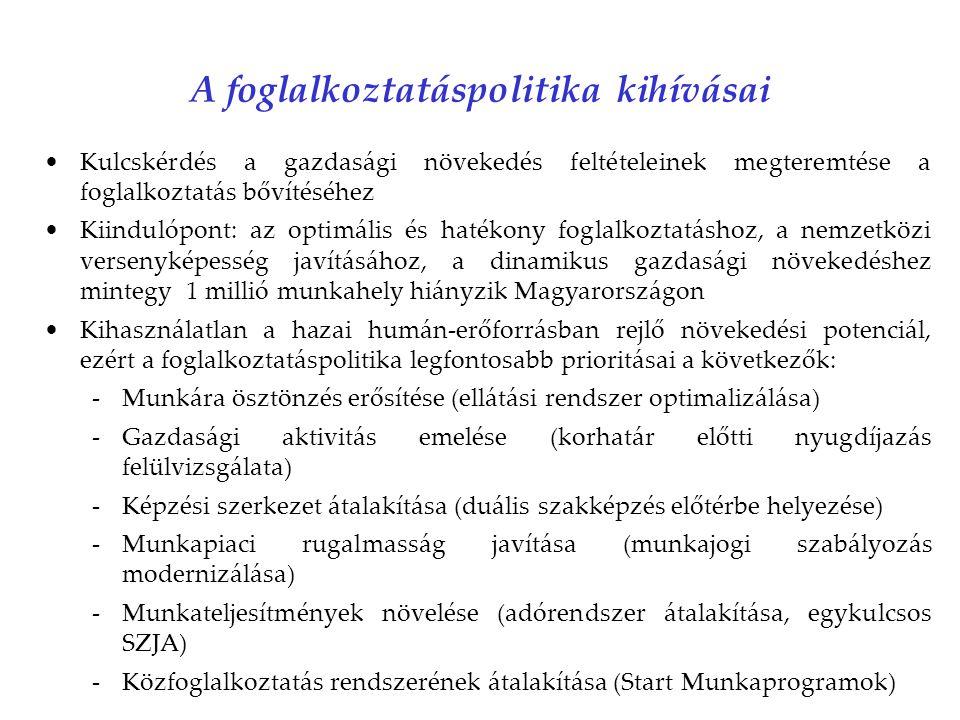 A foglalkoztatáspolitika kihívásai Kulcskérdés a gazdasági növekedés feltételeinek megteremtése a foglalkoztatás bővítéséhez Kiindulópont: az optimális és hatékony foglalkoztatáshoz, a nemzetközi versenyképesség javításához, a dinamikus gazdasági növekedéshez mintegy 1 millió munkahely hiányzik Magyarországon Kihasználatlan a hazai humán-erőforrásban rejlő növekedési potenciál, ezért a foglalkoztatáspolitika legfontosabb prioritásai a következők: -Munkára ösztönzés erősítése (ellátási rendszer optimalizálása) -Gazdasági aktivitás emelése (korhatár előtti nyugdíjazás felülvizsgálata) -Képzési szerkezet átalakítása (duális szakképzés előtérbe helyezése) -Munkapiaci rugalmasság javítása (munkajogi szabályozás modernizálása) -Munkateljesítmények növelése (adórendszer átalakítása, egykulcsos SZJA) -Közfoglalkoztatás rendszerének átalakítása (Start Munkaprogramok)
