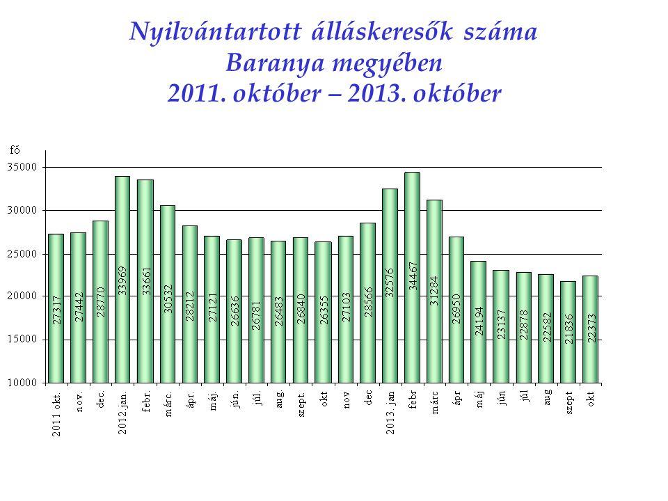 Nyilvántartott álláskeresők száma Baranya megyében 2011. október – 2013. október