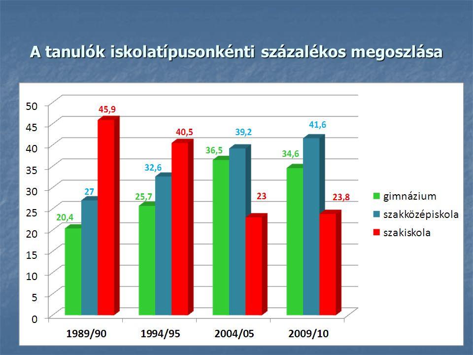 A középfokú struktúra várható átalakulása Széll Kálmán Terv A jelenlegi struktúra: A jelenlegi struktúra: szakiskola 23,8%(138 121 tanuló) szakiskola 23,8%(138 121 tanuló) szakközépiskola 41,6%(242 004 tanuló) szakközépiskola 41,6%(242 004 tanuló) gimnázium 34,6% (201 208 tanuló) gimnázium 34,6% (201 208 tanuló) A 2015-re prognosztizált struktúra: A 2015-re prognosztizált struktúra: szakiskola 35%(170 790 tanuló) szakiskola 35%(170 790 tanuló) szakközépiskola 40% (194 940 tanuló) szakközépiskola 40% (194 940 tanuló) gimnázium 25%(121 993 tanuló) gimnázium 25%(121 993 tanuló)