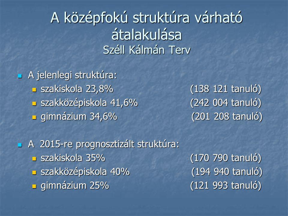 A középfokú struktúra várható átalakulása Széll Kálmán Terv A jelenlegi struktúra: A jelenlegi struktúra: szakiskola 23,8%(138 121 tanuló) szakiskola