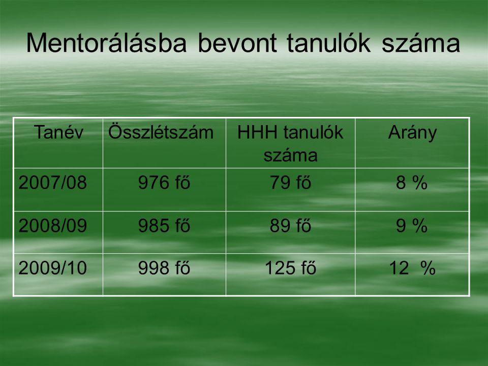 Mentorálásba bevont tanulók száma TanévÖsszlétszámHHH tanulók száma Arány 2007/08976 fő79 fő8 % 2008/09985 fő89 fő9 % 2009/10998 fő125 fő12 %