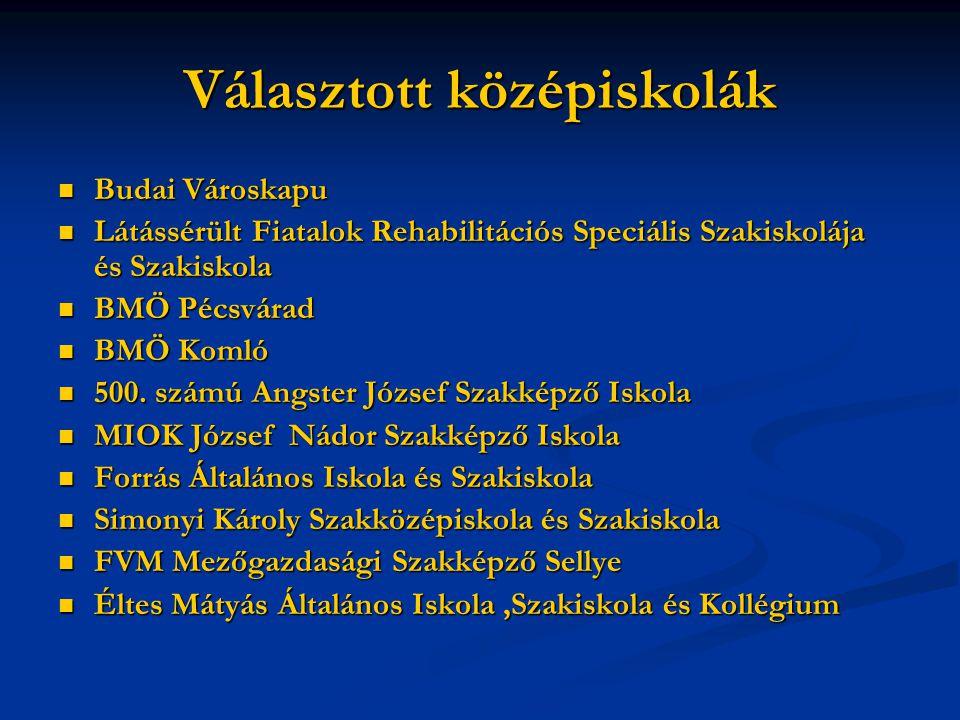 Választott középiskolák Budai Városkapu Budai Városkapu Látássérült Fiatalok Rehabilitációs Speciális Szakiskolája és Szakiskola Látássérült Fiatalok Rehabilitációs Speciális Szakiskolája és Szakiskola BMÖ Pécsvárad BMÖ Pécsvárad BMÖ Komló BMÖ Komló 500.