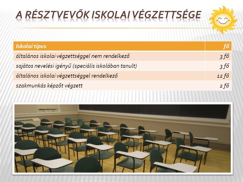 Iskolai típusfő általános iskolai végzettséggel nem rendelkező3 fő sajátos nevelési igényű (speciális iskolában tanult)3 fő általános iskolai végzettséggel rendelkező12 fő szakmunkás képzőt végzett2 fő