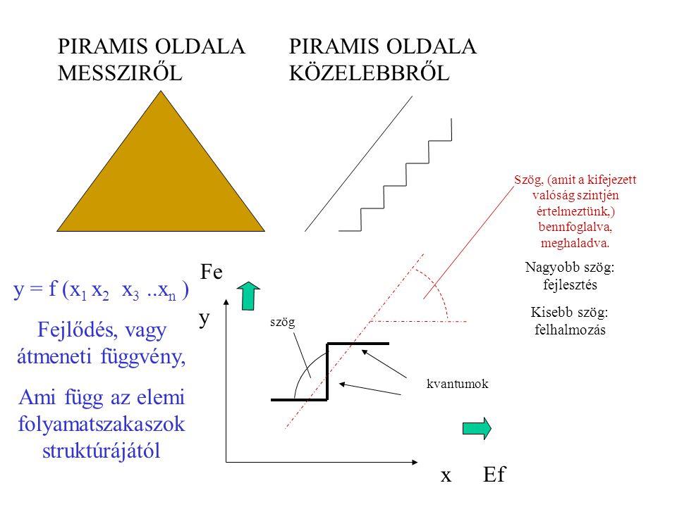 PIRAMIS OLDALA MESSZIRŐL PIRAMIS OLDALA KÖZELEBBRŐL x y kvantumok szög Ef Fe Szög, (amit a kifejezett valóság szintjén értelmeztünk,) bennfoglalva, meghaladva.