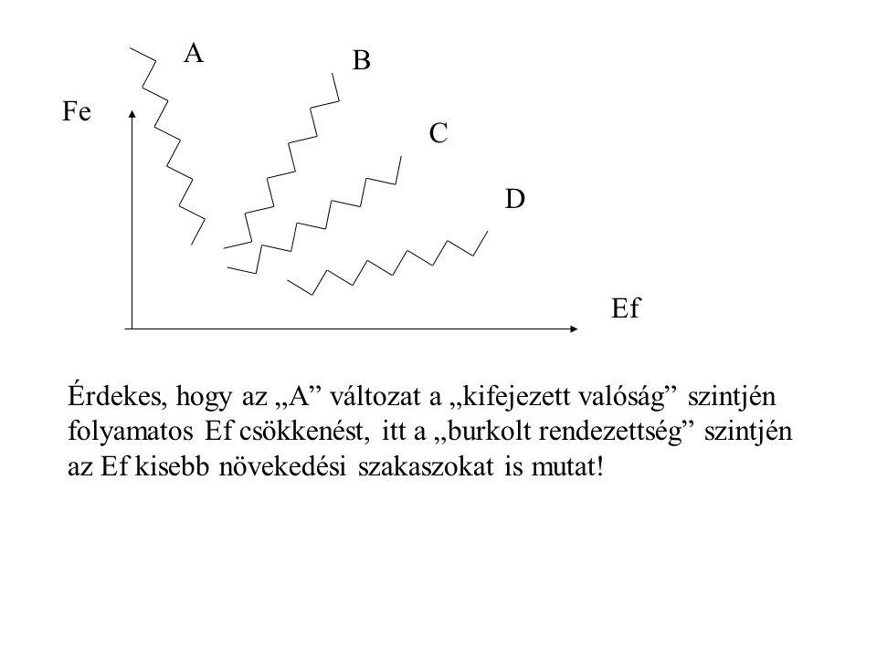 """A B C D Érdekes, hogy az """"A változat a """"kifejezett valóság szintjén folyamatos Ef csökkenést, itt a """"burkolt rendezettség szintjén az Ef kisebb növekedési szakaszokat is mutat."""