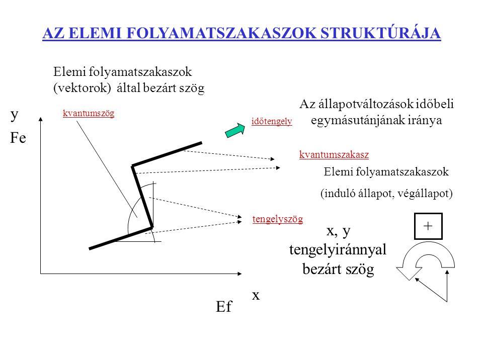 AZ ELEMI FOLYAMATSZAKASZOK STRUKTÚRÁJA kvantumszög tengelyszög kvantumszakasz időtengely x y x, y tengelyiránnyal bezárt szög Elemi folyamatszakaszok (vektorok) által bezárt szög Az állapotváltozások időbeli egymásutánjának iránya Elemi folyamatszakaszok (induló állapot, végállapot) Ef Fe +