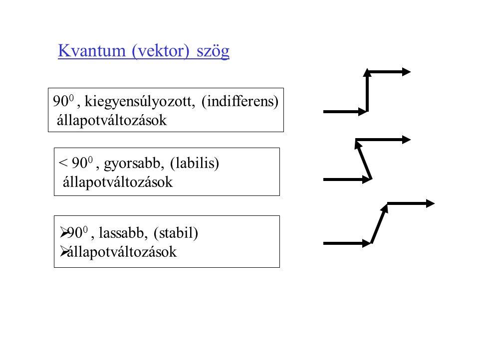 Kvantum (vektor) szög 90 0, kiegyensúlyozott, (indifferens) állapotváltozások < 90 0, gyorsabb, (labilis) állapotváltozások  90 0, lassabb, (stabil)  állapotváltozások