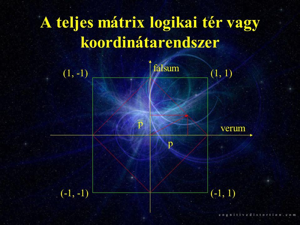 A mátrix logika néhány új elképzelése és eredménye Komplementaritási elv Operátor vagy logikai hullámok Idő operátor Autonóm szorzatok vagy szorzatláncok Logikai membránok agy L-bránok Az Agy = kvantált elméletgépezet  kvantált elmélet-mechanika Topologikus kvantálás Irányíthatatlan topológiai sokaságok és az öntudat