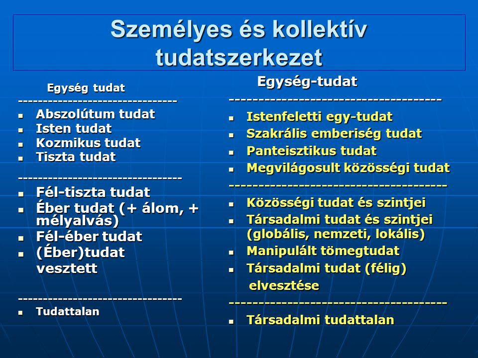 Személyes és kollektív tudatszerkezet Egység tudat Egység tudat-------------------------------- Abszolútum tudat Abszolútum tudat Isten tudat Isten tu
