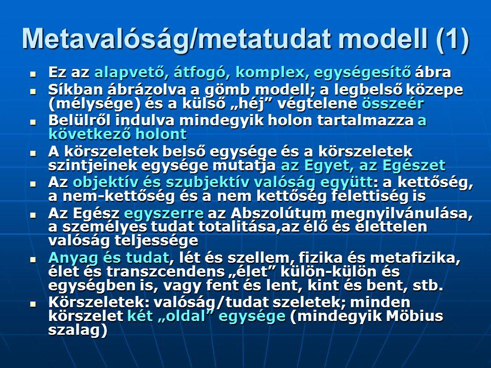 """Metavalóság/metatudat modell (2) A körszeletek szintjei: valóság/tudatszintek (lásd: belső valóság, az egyén """"külső valósága, fizikai valóság, szellemi valóság, transzcendens valóság és mindegyik tudat valósága ) A körszeletek szintjei: valóság/tudatszintek (lásd: belső valóság, az egyén """"külső valósága, fizikai valóság, szellemi valóság, transzcendens valóság és mindegyik tudat valósága ) A sorrend nem véletlen: csak önmagunkból (agy, elme, tudat, személy, két Én) tudunk elindulni A sorrend nem véletlen: csak önmagunkból (agy, elme, tudat, személy, két Én) tudunk elindulni A tudat teremtette fizikai-anyagi három-dimenziós valóságot tehát újabb """"körszeletek , a szellemi, majd a transzcendens valóságok követik A tudat teremtette fizikai-anyagi három-dimenziós valóságot tehát újabb """"körszeletek , a szellemi, majd a transzcendens valóságok követik Ezek egyben valóság/tudat lépcsők Ezek egyben valóság/tudat lépcsők Minden valóság-szint így egy-egy """"körszelet , azaz két (integrált) valóság összekapcsolva – és ez az Egész szerkezet a """"több emeletes valóság (az ábrán kiterítve a háromdimenziós valóságban) Minden valóság-szint így egy-egy """"körszelet , azaz két (integrált) valóság összekapcsolva – és ez az Egész szerkezet a """"több emeletes valóság (az ábrán kiterítve a háromdimenziós valóságban) Ha a lét és tudat, a fent és lent együtt, komplex szerkezetben értelmezhető és magyarázható, akkor ez a teljes világfilozófia esélye Ha a lét és tudat, a fent és lent együtt, komplex szerkezetben értelmezhető és magyarázható, akkor ez a teljes világfilozófia esélye"""