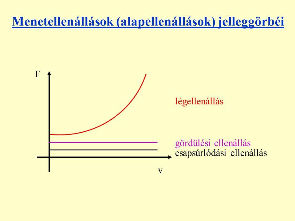 Menetellenállások (alapellenállások) jelleggörbéi F v csapsúrlódási ellenállás gördülési ellenállás légellenállás