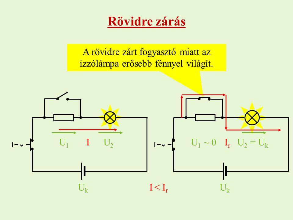 U 2 = U k A rövidre zárt fogyasztó miatt az izzólámpa erősebb fénnyel világít. UkUk I UkUk IrIr Rövidre zárás I < I r U1U1 U2U2 U 1 ~ 0