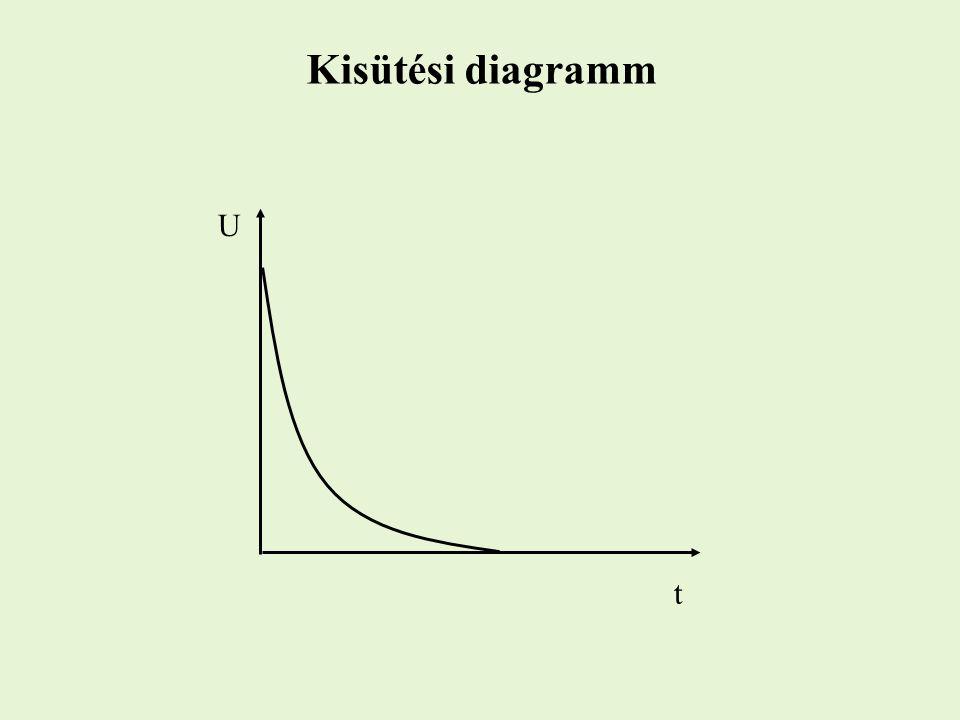 Kisütési diagramm U t
