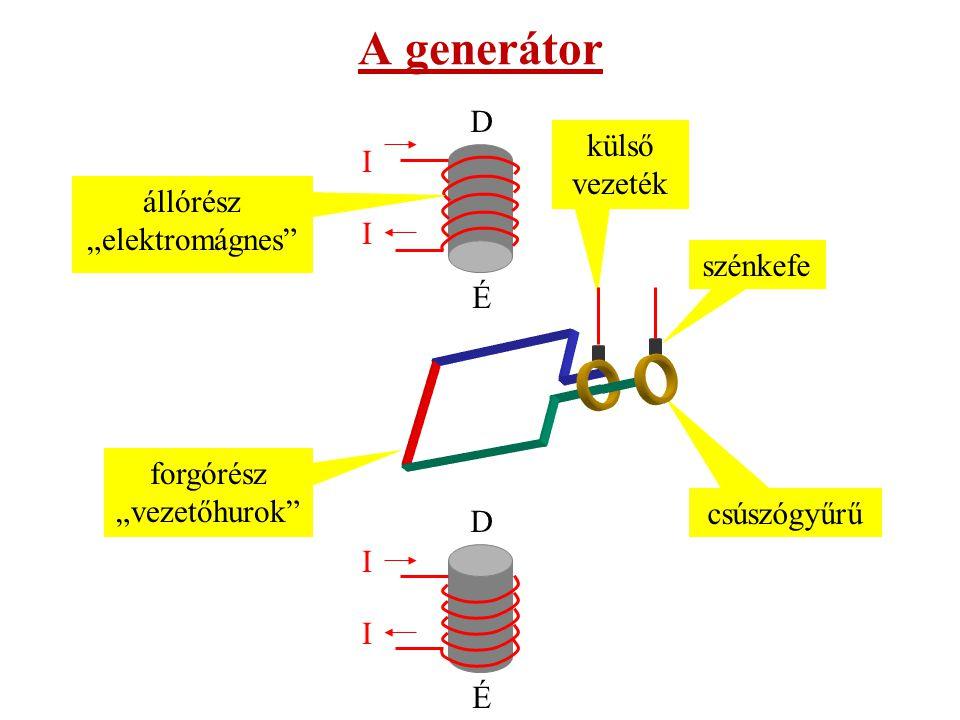 """külső vezeték forgórész """"vezetőhurok állórész mágneses tere I I D É I I D É állórész """"elektromágnes csúszógyűrű szénkefe forgatás iránya A generátor működési elve ~"""