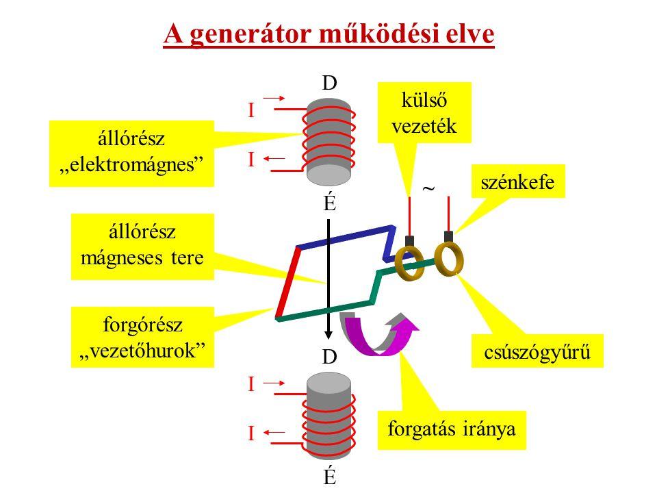 Az indukált feszültség váltakozó feszültség, mert a forgórész tekercsében félfordulatonként, amikor az álló- illetve a forgórész mágneses tere egymással párhuzamos, az iránya megváltozik.