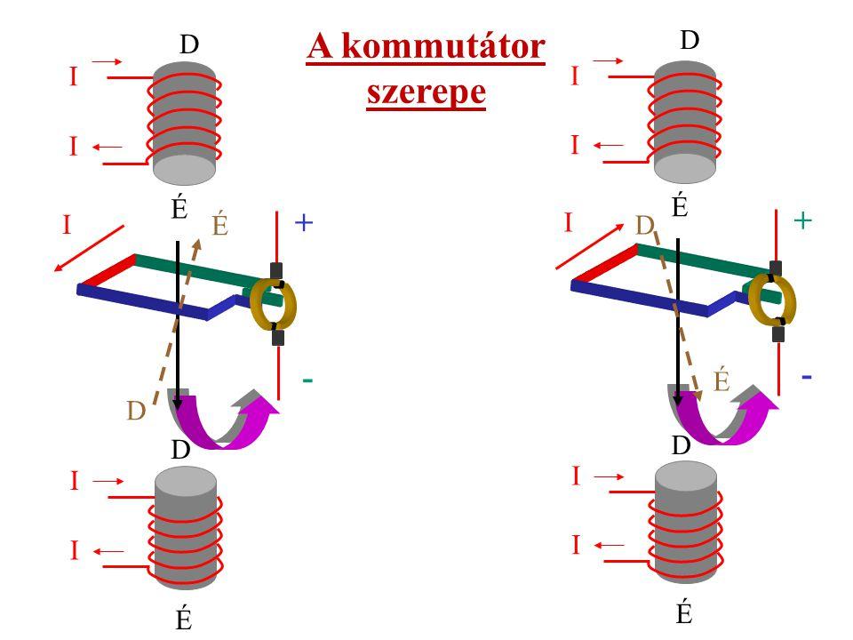 Az indukált feszültség nagysága függ: - az állórész mágneses terének nagyságától - a mozgatás (forgatás) sebességétől - a tekercs hosszától - a tekercs meneteinek számától