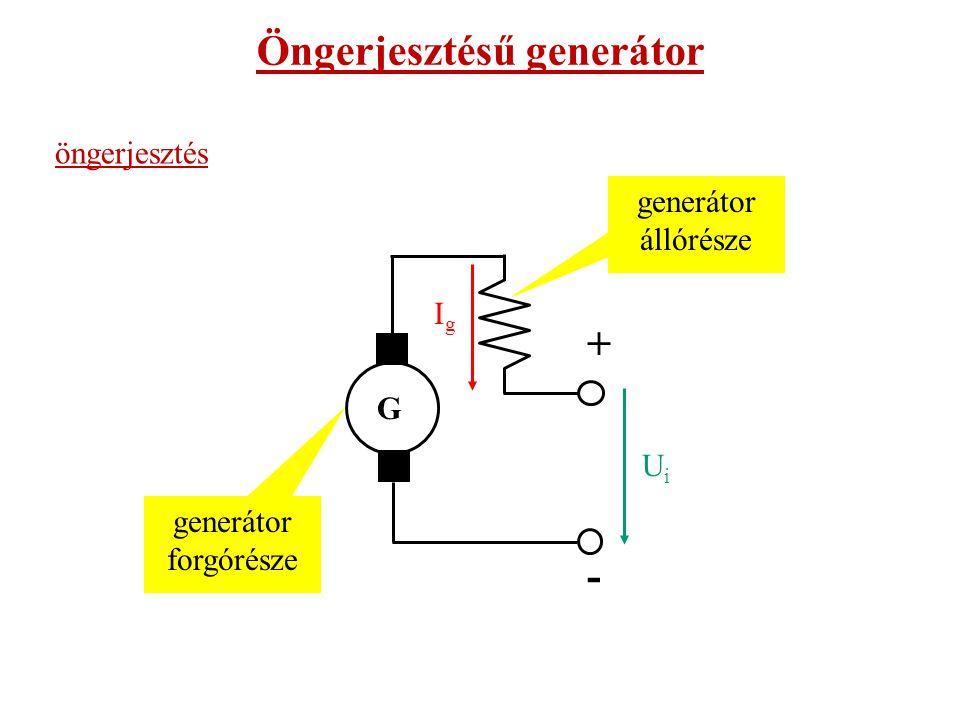 generátor állórésze generátor forgórésze - G + IgIg UiUi Öngerjesztésű generátor öngerjesztés