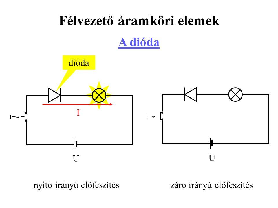Félvezető áramköri elemek A dióda nyitó irányú előfeszítés U I U záró irányú előfeszítés dióda