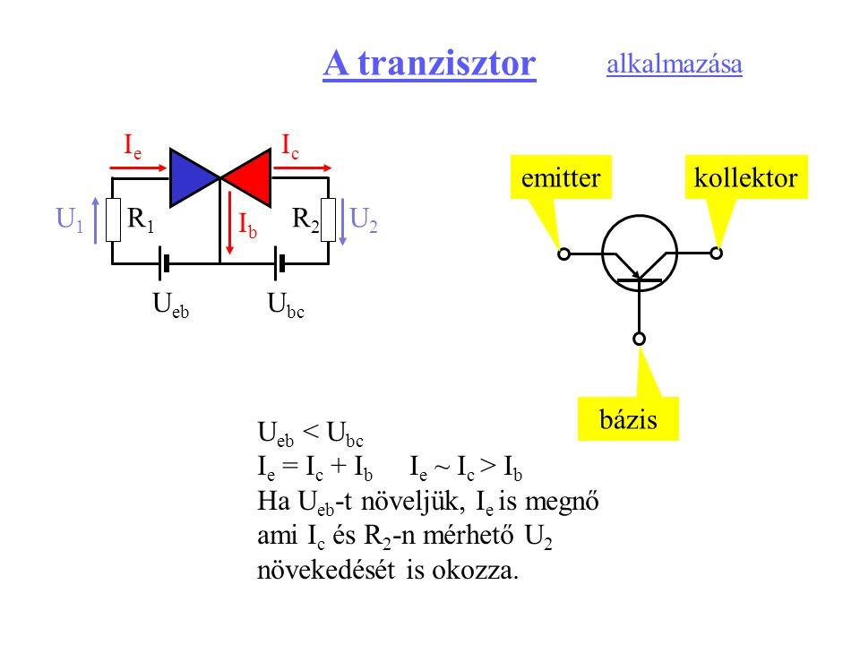 U eb U bc IeIe IbIb IcIc U eb < U bc I e = I c + I b I e ~ I c > I b Ha U eb -t növeljük, I e is megnő ami I c és R 2 -n mérhető U 2 növekedését is ok