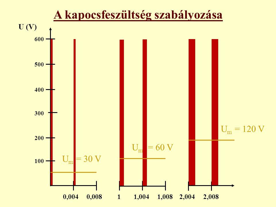 U m = 120 V U m = 60 V U m = 30 V U (V) 0,0040,00811,0041,008 600 500 400 300 200 100 2,0042,008 A kapocsfeszültség szabályozása