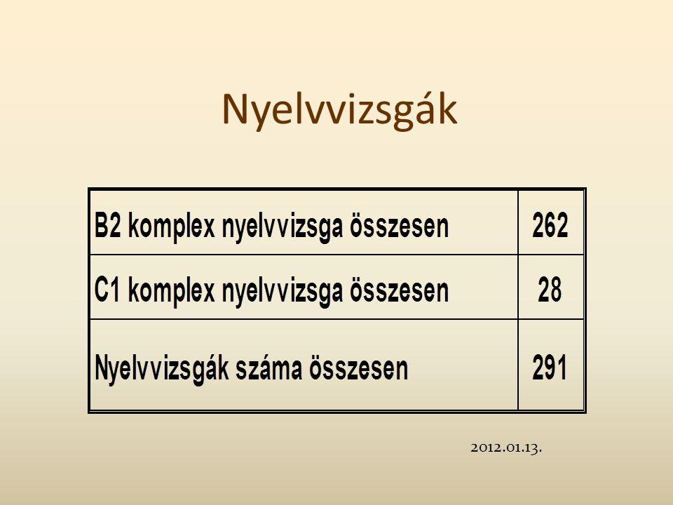2012.01.13. Nyelvvizsgák