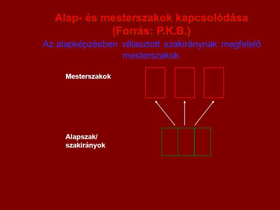 Alap- és mesterszakok kapcsolódása (Forrás: P.K.B.) Alap- és mesterszakok kapcsolódása (Forrás: P.K.B.) Az alapképzésben választott szakiránynak megfe