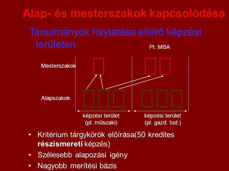 Alap- és mesterszakok kapcsolódása Tanulmányok folytatása eltérő képzési területen Alapszakok Mesterszakok képzési terület (pl. műszaki) képzési terül