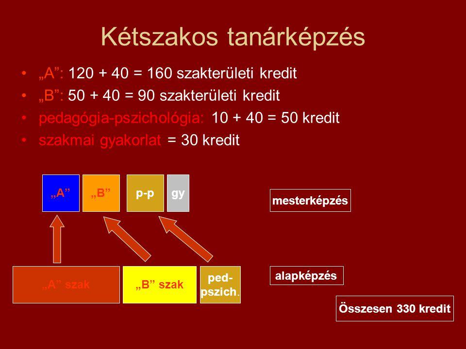 """Kétszakos tanárképzés """"A"""": 120 + 40 = 160 szakterületi kredit """"B"""": 50 + 40 = 90 szakterületi kredit pedagógia-pszichológia: 10 + 40 = 50 kredit szakma"""