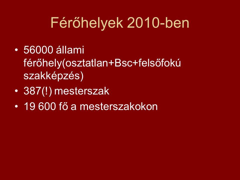 Férőhelyek 2010-ben 56000 állami férőhely(osztatlan+Bsc+felsőfokú szakképzés) 387(!) mesterszak 19 600 fő a mesterszakokon