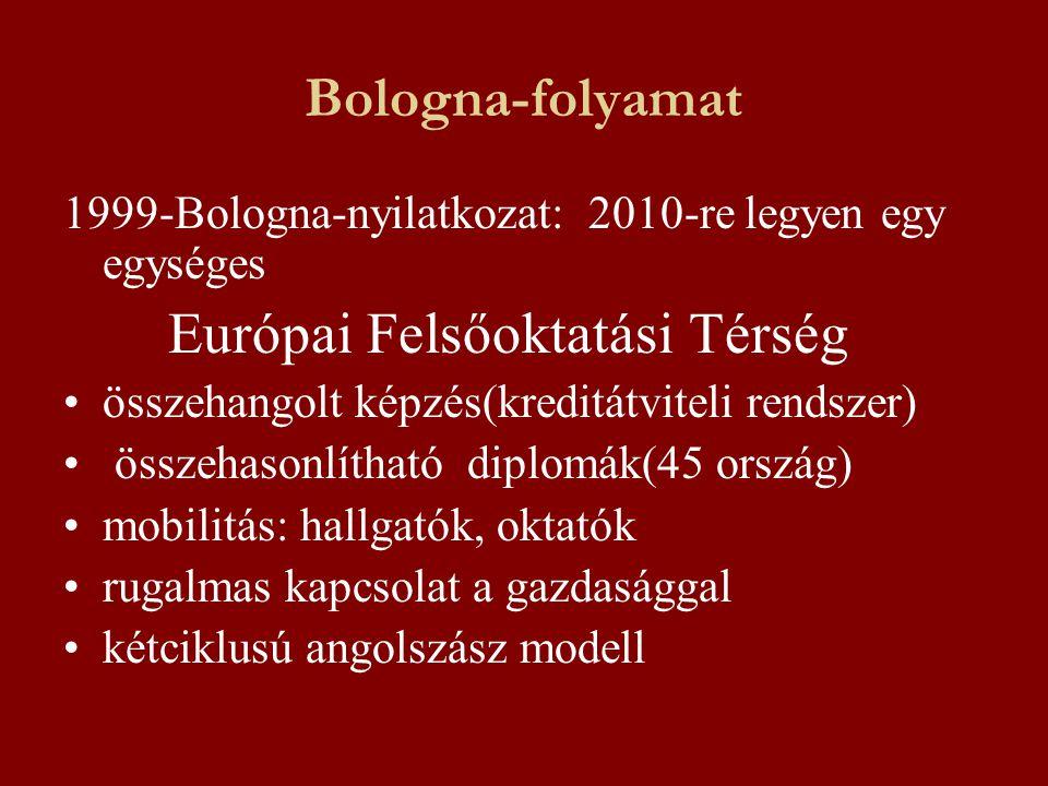 Bologna-folyamat 1999-Bologna-nyilatkozat: 2010-re legyen egy egységes Európai Felsőoktatási Térség összehangolt képzés(kreditátviteli rendszer) össze
