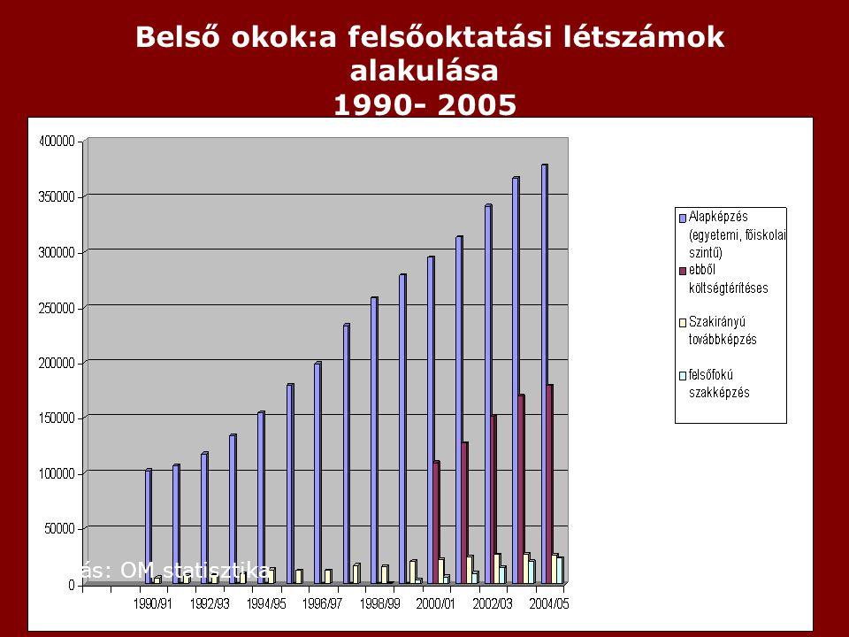 Belső okok:a felsőoktatási létszámok alakulása 1990- 2005 Forrás: OM statisztika