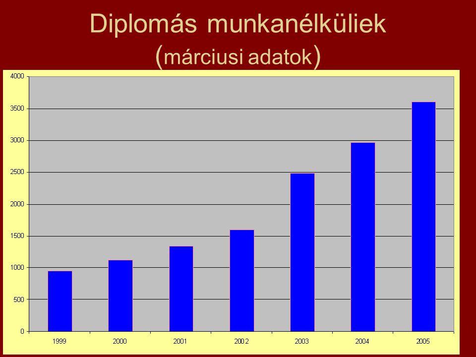 Diplomás munkanélküliek ( márciusi adatok )
