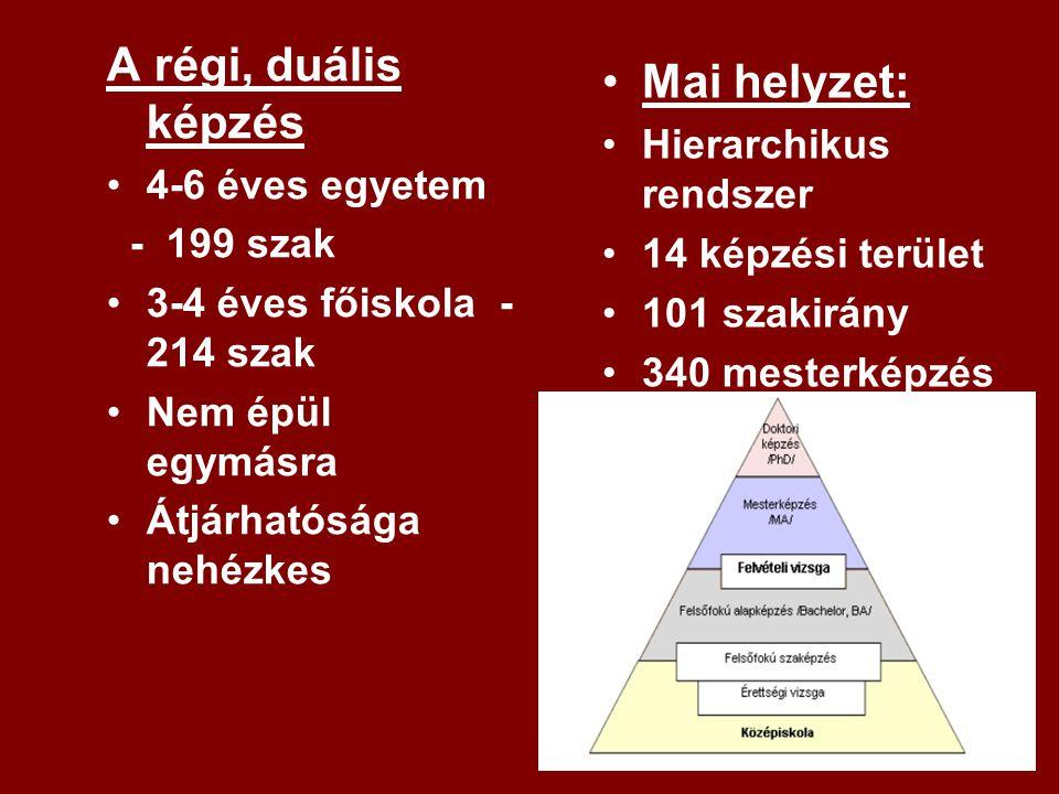 A régi, duális képzés 4-6 éves egyetem - 199 szak 3-4 éves főiskola - 214 szak Nem épül egymásra Átjárhatósága nehézkes Mai helyzet: Hierarchikus rend