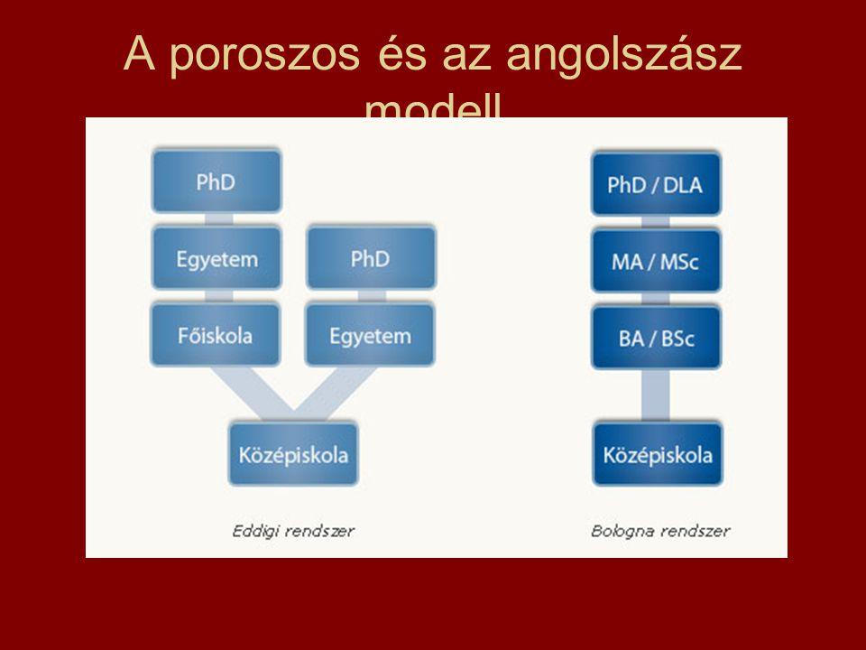 A poroszos és az angolszász modell