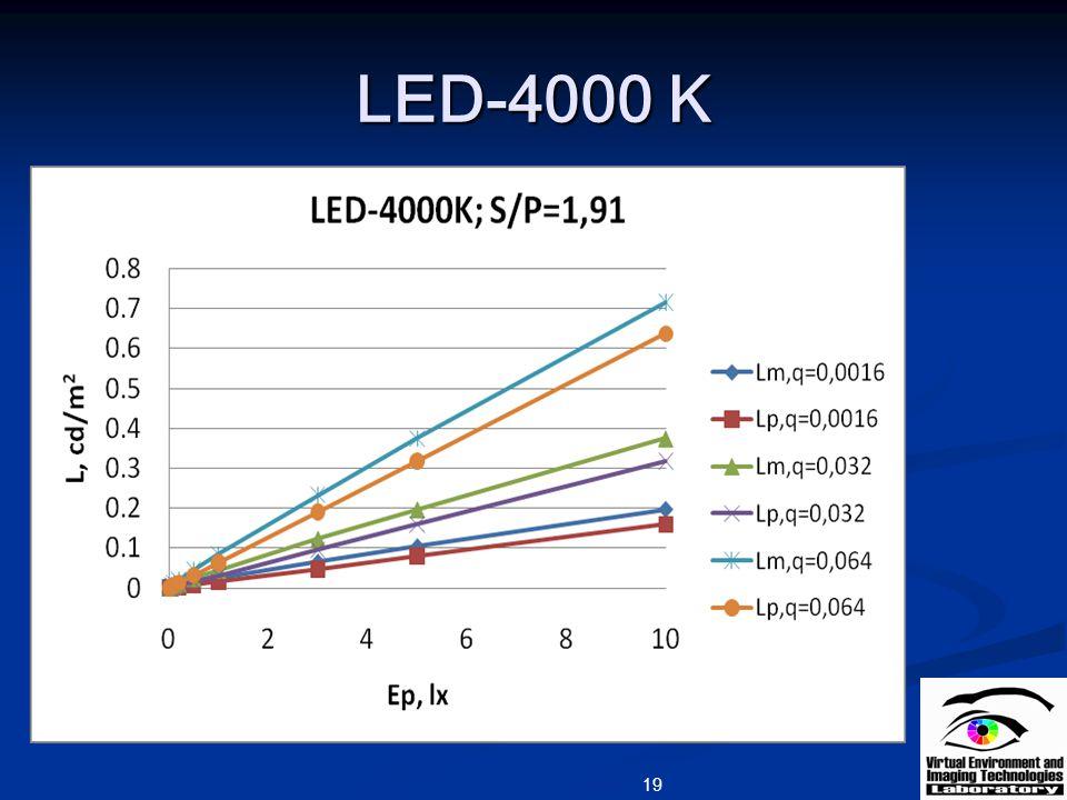 LED-4000 K 19