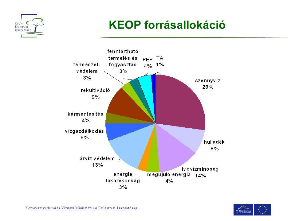Környezetvédelmi és Vízügyi Minisztérium Fejlesztési Igazgatóság KEOP forrásallokáció