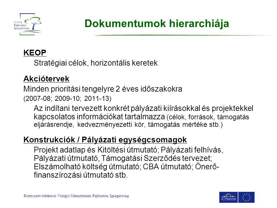 Környezetvédelmi és Vízügyi Minisztérium Fejlesztési Igazgatóság Dokumentumok hierarchiája KEOP Stratégiai célok, horizontális keretek Akciótervek Min