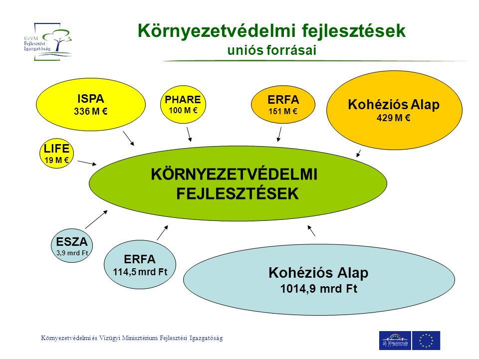 Környezetvédelmi és Vízügyi Minisztérium Fejlesztési Igazgatóság Környezetvédelmi fejlesztések uniós forrásai ISPA 336 M € PHARE 100 M € LIFE 19 M € K